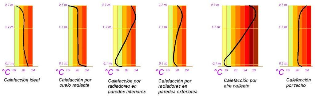 http://4.bp.blogspot.com/-N06r9RlWif4/UIW_2U50vWI/AAAAAAAABLA/vBlwTncpUEk/s1600/Suelo+radiante3.jpg